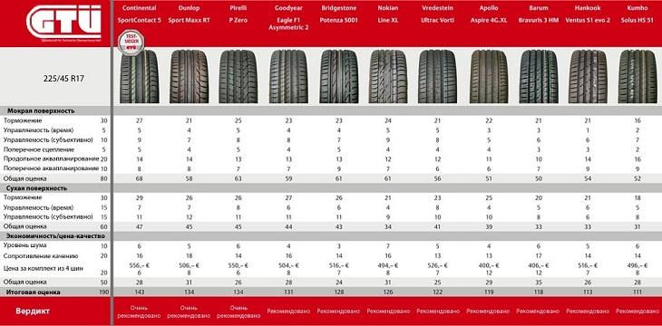 Сравнение покрышки для легковых авто: Окончательные результаты Bridgestone Potenza S001, Continental ContiSportContact 5,Goodyear Eagle F1 Asymmetric 2, Pirelli Pzero