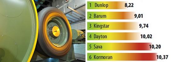 Испытание шин для лета: Сопротивление качению Barum Brillantis 2, Dunlop SP StreetResponse, Sava Perfecta 175/65 R14