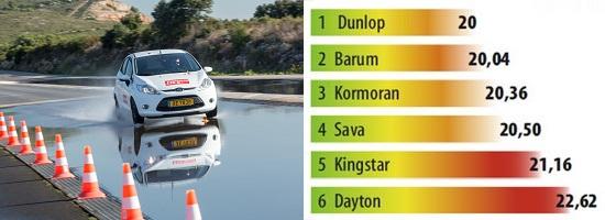 Тест шины для лета: Торможение на мокром асфальте со скорости Barum Brillantis 2, Dunlop SP StreetResponse, Sava Perfecta 175/65 R14