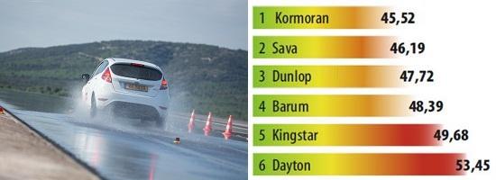Сравнительные характеристики резины для лета: Торможение на мокром асфальте со скоростиBarum Brillantis 2, Dunlop SP StreetResponse, Sava Perfecta 175/65 R14