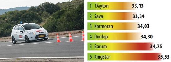 Обзор резины для летнего сезона: Торможение на сухом асфальте Barum Brillantis 2, Dunlop SP StreetResponse, Sava Perfecta 175/65 R14 L'Argus 2013
