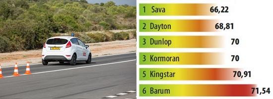 Тест драйв автошин для летних условий: Торможение на сухом асфальте Barum Brillantis 2, Dunlop SP StreetResponse, Sava Perfecta 175/65 R14 L'Argus 2013