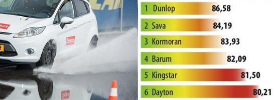 Сравнительные характеристики покрышек для летней погоды: Скорость потери сцепления с дорожным полотном Barum Brillantis 2, Dunlop SP StreetResponse, Sava Perfecta 175/65 R14