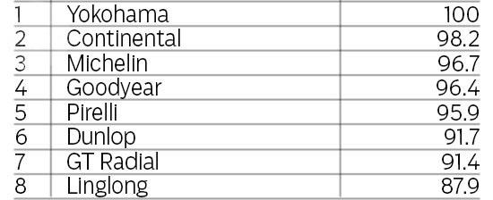 Тестирование шин для лета: Прохождение тестового круга на мокрой поверхности на время GT Radial Champiro HPY, Michelin Pilot Sport 3, Pirelli PZero, Yokohama Advan Sport V105 225/40/18 evo 2013