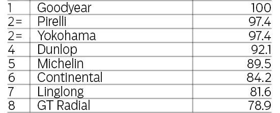 Тест драйв колеса для легковых авто: Дорожный тест GT Radial Champiro HPY, Michelin Pilot Sport 3, Pirelli PZero, Yokohama Advan Sport V105 225/40/18 evo 2013