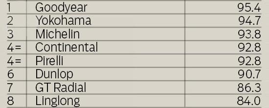 Тест шин для лета: Финальный рейтинг Continental ContiSportContact 5, Dunlop SP Sport MAXX RT, Goodyear Eagle F1 Asymmetric 2 225/40 R18 evo 2013