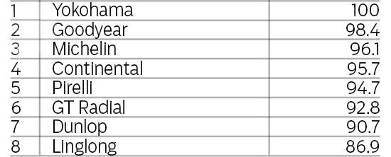 Обзор покрышек для летнего сезона: Поперечное сцепление на мокром асфальте Continental ContiSportContact 5, Dunlop SP Sport MAXX RT, Goodyear Eagle F1 Asymmetric 2 225/40 R18 evo 2013