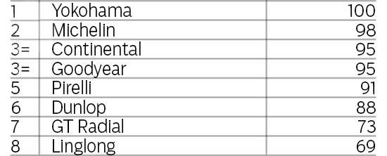Испытание резины для летних условий: Управляемость на мокром асфальте Continental ContiSportContact 5, Dunlop SP Sport MAXX RT, Goodyear Eagle F1 Asymmetric 2 225/40 R18 evo 2013