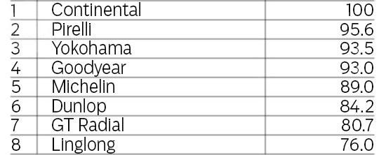 Сравнение автошин для летней погоды: Торможение на мокром асфальте GT Radial Champiro HPY, Michelin Pilot Sport 3, Pirelli PZero, Yokohama Advan Sport V105 225/40/18 evo 2013