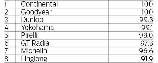 Тесты автошин для летней погоды: Торможение на сухом асфальте GT Radial Champiro HPY, Michelin Pilot Sport 3, Pirelli PZero, Yokohama Advan Sport V105 225/40/18 evo 2013