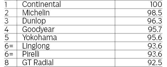 Сравнительный тест резины для летнего сезона: Сопротивление продольному аквапланированию GT Radial Champiro HPY, Michelin Pilot Sport 3, Pirelli PZero, Yokohama Advan Sport V105 225/40/18 evo 2013