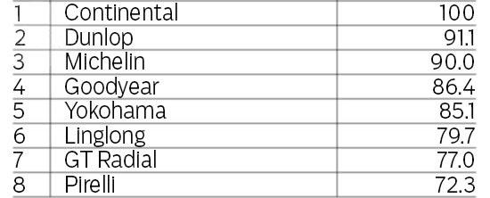 Сравнительные характеристики покрышки для летней погоды: Сопротивление поперечному аквапланированию Continental ContiSportContact 5, Dunlop SP Sport MAXX RT, Goodyear Eagle F1 Asymmetric 2 225/40 R18 evo 2013
