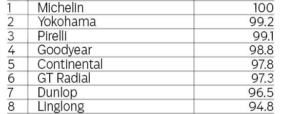 Испытание покрышек для летнего сезона: Прохождение тестового круга на сухом асфальте на время GT Radial Champiro HPY, Michelin Pilot Sport 3, Pirelli PZero, Yokohama Advan Sport V105 225/40/18 evo 2013
