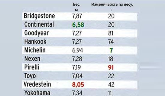 Обзор покрышки для летней погоды: Вес Bridgestone Potenza S001, Continental ContiSportContact 5, Goodyear Eagle F1 Asymmetric 235/40 R18 Motorsport Rezulteo 2013