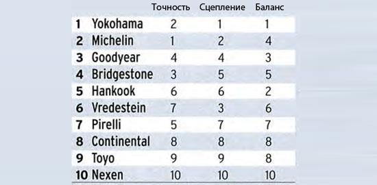 Тест резины для летнего сезона: Субъективные оценки поведения на сухом асфальте Toyo Proxes T1 Sport, Vredestein Ultrac Vorti, Yokohama Advan Sport V105 235/40/18 Моторспорт 2013