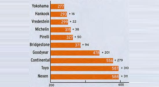 Сравнительный тест покрышек для лета: износ Toyo Proxes T1 Sport, Vredestein Ultrac Vorti, Yokohama Advan Sport V105 235/40/18 Моторспорт 2013
