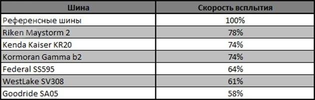Тест драйв шин для летней погоды: Сопротивление поперечному аквапланированию Dunlop SP Sport MAXX RT, Federal Super Steel 595, Kenda KR20, Kormoran Gamma B2, Riken Maystorm2 b2, WestLake SV308 225/45 R17
