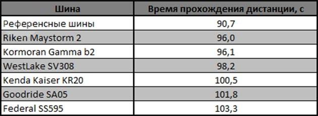 Сравнительный тест покрышки для лета: Управляемость на мокрой поверхности Dunlop SP Sport MAXX RT, Federal Super Steel 595, Kenda KR20, Kormoran Gamma B2, Riken Maystorm2 b2, WestLake SV308 225/45 R17