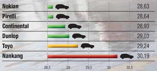 Тестирование резины: Торможение на мокром асфальте Continental ContiCrossContact UHP, Dunlop SP QuattroMaxx, Nokian Z SUV, Pirelli Scorpion Verde, Toyo Proxes T1 Sport 235/65 R17 Magazin 2014