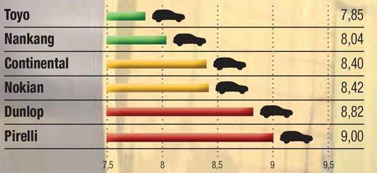 Обзор автошин: Экономичность Continental ContiCrossContact UHP, Dunlop SP QuattroMaxx, Nokian Z SUV, Pirelli Scorpion Verde, Toyo Proxes T1 Sport 235/65 R17 Magazin 2014