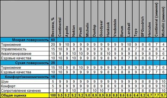 Сравнение шин для летней погоды: Ездовые качества на мокром и сухом асфальте Michelin X-Ice XI3, Nokian Hakka Blue, Pirelli Cinturato P7, Toyo Proxes CF2, Vredestein Sportrac 5 205/55/16 Test World 2014