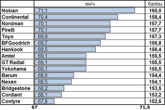 Характеристики шин для легковых авто: Скорость выполнения переставки на мокрой поверхности Nokian Nordman SX, Pirelli Cinturato P1, Toyo Proxes CF1, Yokohama BlueEarth AE01 185/60/14 За рулем 2014