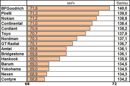 Тест резины для летнего сезона: Скорость выполнения переставки на сухой поверхности Barum Brillantis 2, BFGoodrich G-Grip, Bridgestone Sporty Style MY-02, Continental ContiPremiumContact 5 185/60 R14