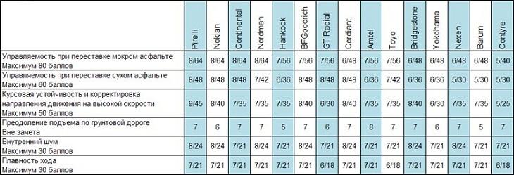 Сравнение колеса для летней погоды: Таблица экспертных оценок Barum Brillantis 2, BFGoodrich G-Grip, Bridgestone Sporty Style MY-02, Continental ContiPremiumContact 5 185/60 R14