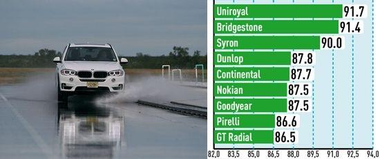 Тестирование покрышки: Устойчивость к продольному аквапланированию Pirelli Scorpion Verde, Uniroyal Rain Sport 3 255/55 R18 для внедорожников Auto Bild Allrad 2014