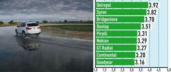 Сравнительный тест автошин: Устойчивость к поперечному аквапланированию Bridgestone Dueler H/P Sport, Continental ContiSportContact 5, Dunlop SP QuattroMaxx 255/55/18
