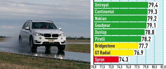 Тесты шин: Управляемость на мокром асфальте Bridgestone Dueler H/P Sport, Continental ContiSportContact 5, Dunlop SP QuattroMaxx 255/55/18