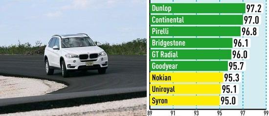 Сравнительные характеристики шины: Управляемость на сухом асфальте Goodyear Eagle F1 Asymmetric SUV, GT Radial Champiro HPY, Nokian Hakka Z SUV 255/55/18 Auto Bild Allrad 2014