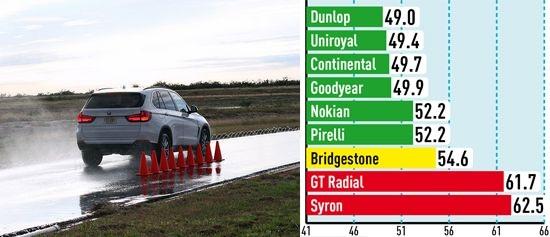 Тест драйв резины: Торможение на мокром асфальте Pirelli Scorpion Verde, Uniroyal Rain Sport 3 255/55 R18 для внедорожников Auto Bild Allrad 2014