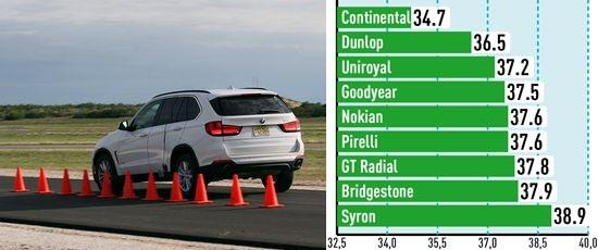 Тест покрышки: Торможение на сухом асфальте Bridgestone Dueler H/P Sport, Continental ContiSportContact 5, Dunlop SP QuattroMaxx 255/55/18