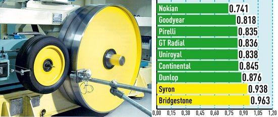 Тесты резины: Сопротивление качению Goodyear Eagle F1 Asymmetric SUV, GT Radial Champiro HPY, Nokian Hakka Z SUV 255/55/18 Auto Bild Allrad 2014