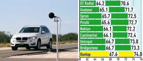 Характеристики покрышек: Шум Bridgestone Dueler H/P Sport, Continental ContiSportContact 5, Dunlop SP QuattroMaxx 255/55/18