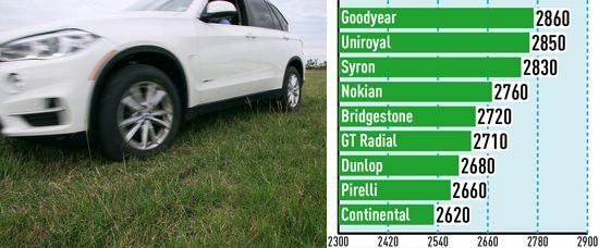 Тестирование покрышек: Тяговое усилие на траве Goodyear Eagle F1 Asymmetric SUV, GT Radial Champiro HPY, Nokian Hakka Z SUV 255/55/18 Auto Bild Allrad 2014