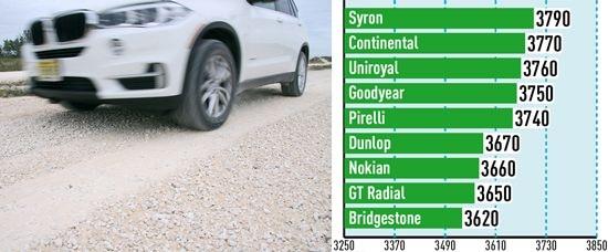 Характеристики резины: Тяговое усилие на гравии Pirelli Scorpion Verde, Uniroyal Rain Sport 3 255/55 R18 для внедорожников Auto Bild Allrad 2014