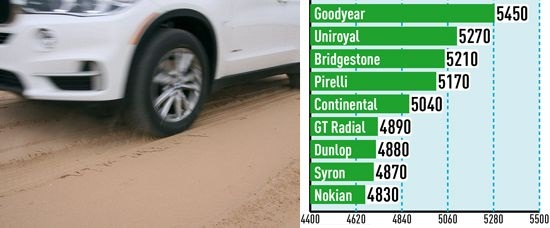 Сравнение шины: Тяговое усилие на песке Goodyear Eagle F1 Asymmetric SUV, GT Radial Champiro HPY, Nokian Hakka Z SUV 255/55/18 Auto Bild Allrad 2014