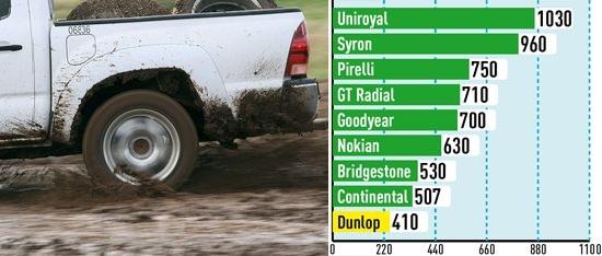 Испытание колеса: Тяговое усилие в грязи Goodyear Eagle F1 Asymmetric SUV, GT Radial Champiro HPY, Nokian Hakka Z SUV 255/55/18 Auto Bild Allrad 2014