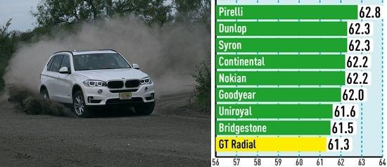 Обзор колеса: Управляемость на гравии Pirelli Scorpion Verde, Uniroyal Rain Sport 3 255/55 R18 для внедорожников Auto Bild Allrad 2014