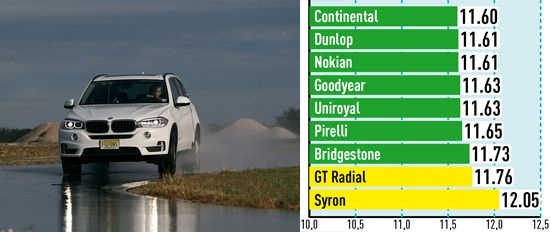 Испытание автошин: Поперечное сцепление на мокром асфальте Bridgestone Dueler H/P Sport, Continental ContiSportContact 5, Dunlop SP QuattroMaxx 255/55/18