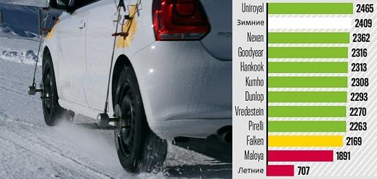 Испытание покрышки: Тяговое усилие на снегу Dunlop SP Sport 01 A/S, Falken EuroAll Season AS200, Goodyear Vector 4 Seasons, Hankook Optimo 4S 185/60/15 Auto Bild 2014
