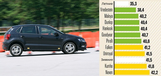 Тестирование резины: Торможение на сухом покрытии Kumho Solus HA31, Pirelli Cinturato All Season, Uniroyal AllSeason Expert, Vredestein Quatrac Lite 185/60 R15 Авто Билд 2014
