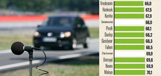 Сравнительные характеристики колеса: Аккустический комфорт Dunlop SP Sport 01 A/S, Falken EuroAll Season AS200, Goodyear Vector 4 Seasons, Hankook Optimo 4S 185/60/15 Auto Bild 2014