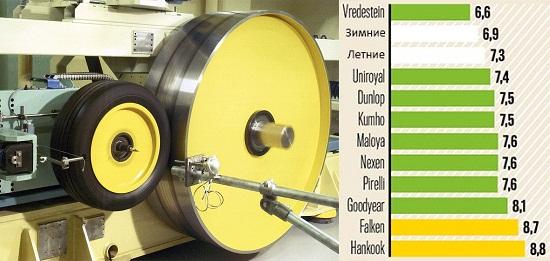 Тест драйв шины: Экономичность Kumho Solus HA31, Pirelli Cinturato All Season, Uniroyal AllSeason Expert, Vredestein Quatrac Lite 185/60 R15 Авто Билд 2014