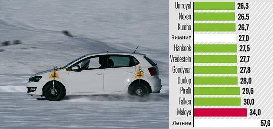 Тесты шины: Торможение на снегу Dunlop SP Sport 01 A/S, Falken EuroAll Season AS200, Goodyear Vector 4 Seasons, Hankook Optimo 4S 185/60/15 Auto Bild 2014