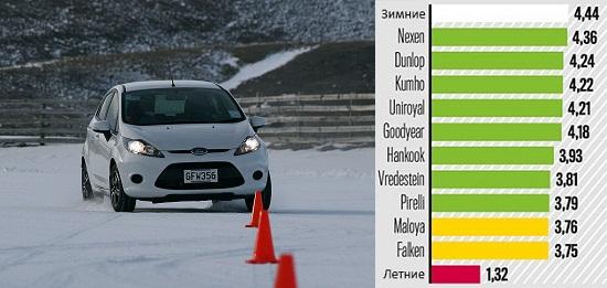 Тест покрышек: Слалом на снегу Dunlop SP Sport 01 A/S, Falken EuroAll Season AS200, Goodyear Vector 4 Seasons, Hankook Optimo 4S 185/60/15 Auto Bild 2014