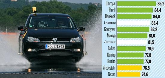 Сравнительные характеристики автошин: Устойчивость к аквапланированию Dunlop SP Sport 01 A/S, Falken EuroAll Season AS200, Goodyear Vector 4 Seasons, Hankook Optimo 4S 185/60/15 Auto Bild 2014