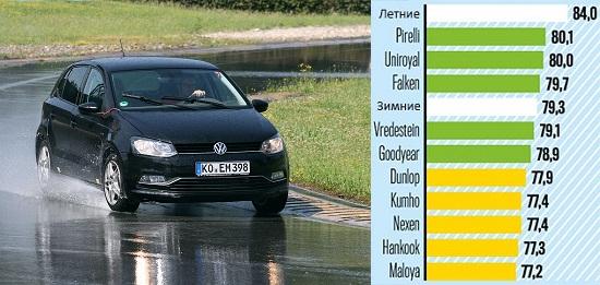 Характеристики шин: Управляемость на мокрой дороге Dunlop SP Sport 01 A/S, Falken EuroAll Season AS200, Goodyear Vector 4 Seasons, Hankook Optimo 4S 185/60/15 Auto Bild 2014